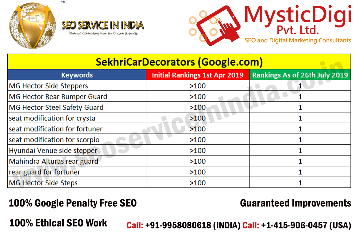 SEO Services India - Client Results