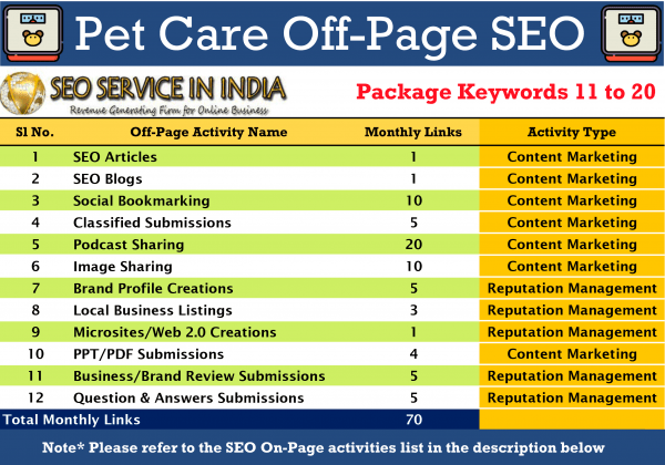 SEOServiceinIndia---11-20-Keywords-Pet-&-Care-Local-SEO-Packages-Activities-List
