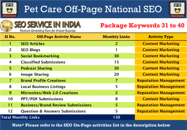 SEOServiceinIndia---31-40-Keywords-Pet-&-Care-National-SEO-Packages-Activities-List
