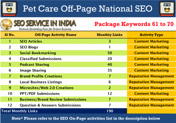 SEOServiceinIndia---61-70-Keywords-Pet-&-Care-National-SEO-Packages-Activities-List