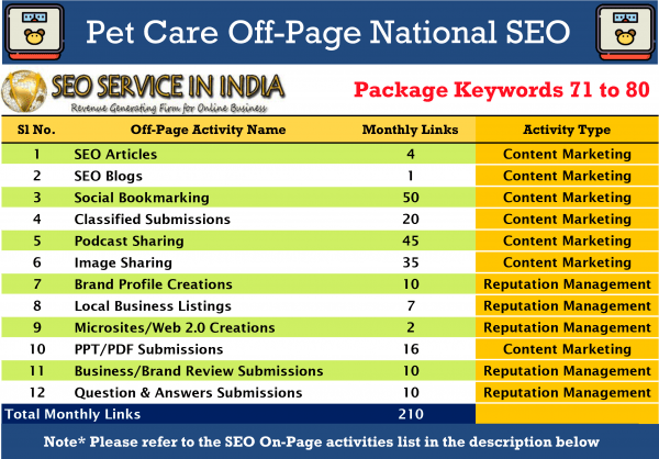 SEOServiceinIndia---71-80-Keywords-Pet-&-Care-National-SEO-Packages-Activities-List