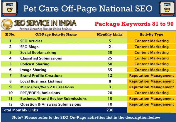 SEOServiceinIndia---81-90-Keywords-Pet-&-Care-National-SEO-Packages-Activities-List