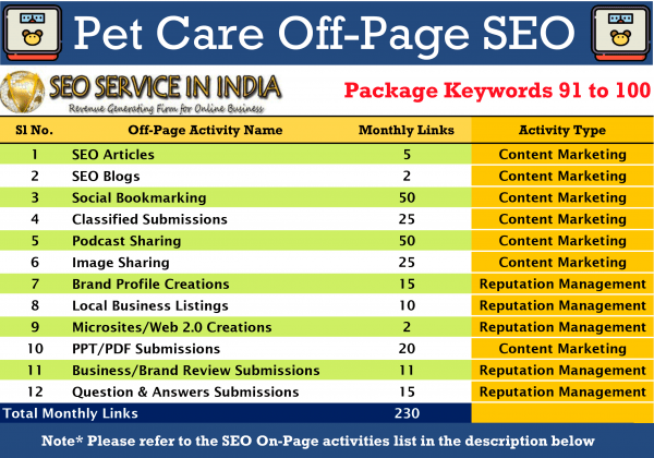 SEOServiceinIndia---91-100-Keywords-Pet-&-Care-Local-SEO-Packages-Activities-List