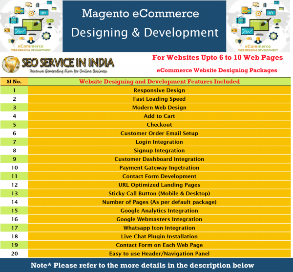 Magento-eCommerce-Designing-&-Development-Packages-6-10-Pages